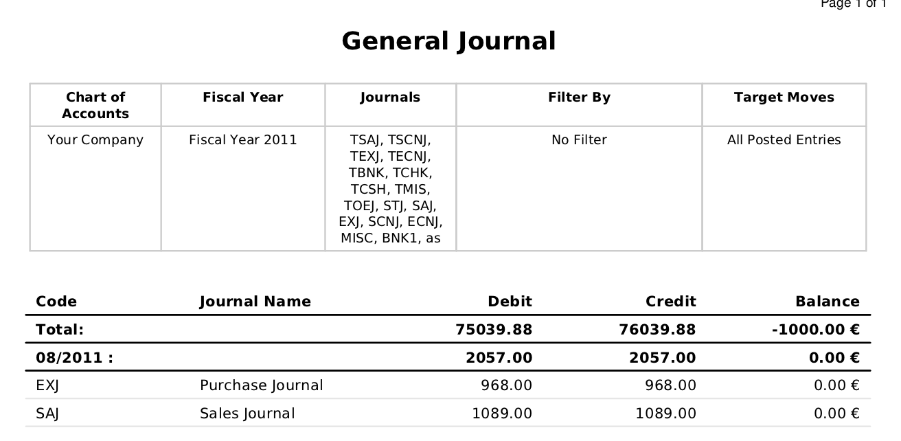 General Ledger And Trial Balance Openerp For Accounting